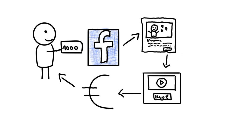 facebook werbung erfahrung
